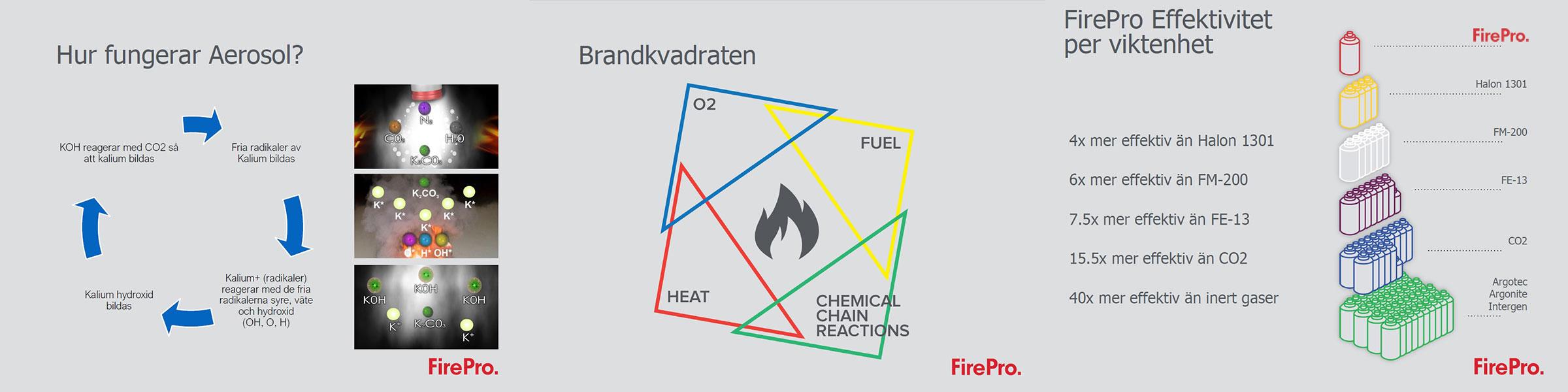 firepro aerosol sprinkler